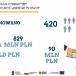 Ponad miliard unijnej pomoc